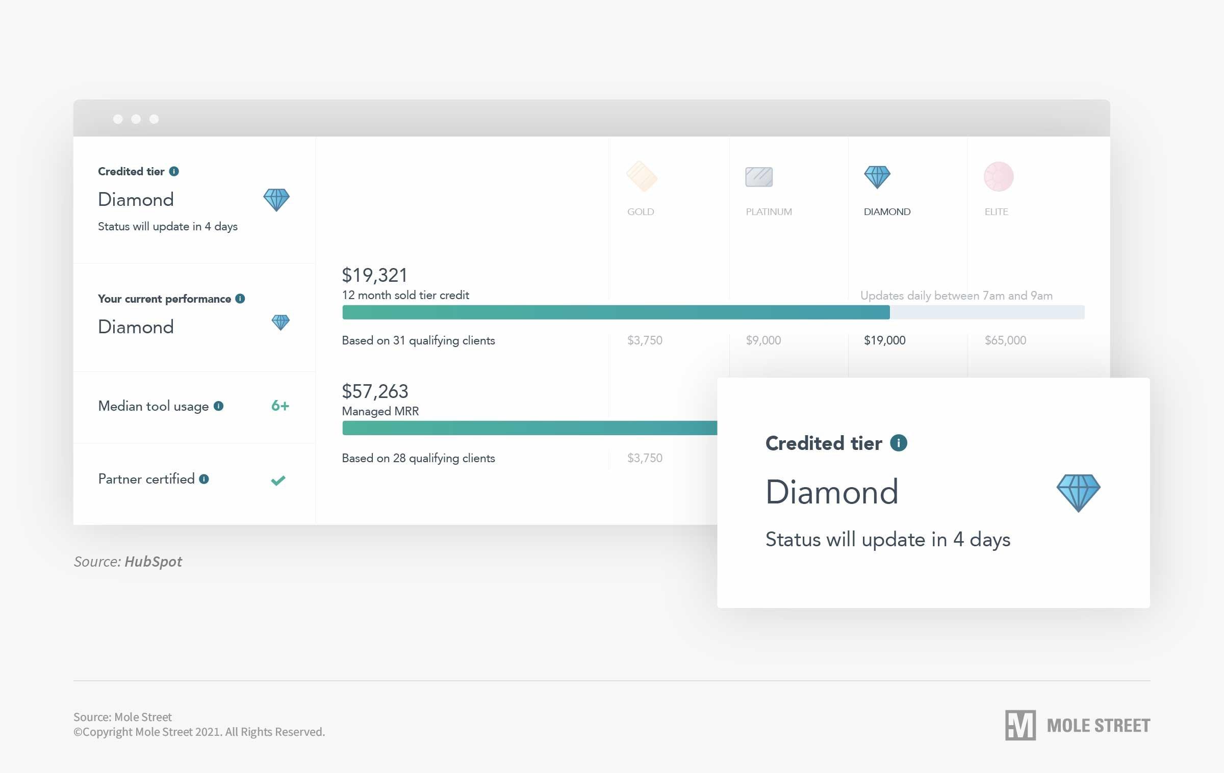 Diamond HubSpot Partner Dashboard
