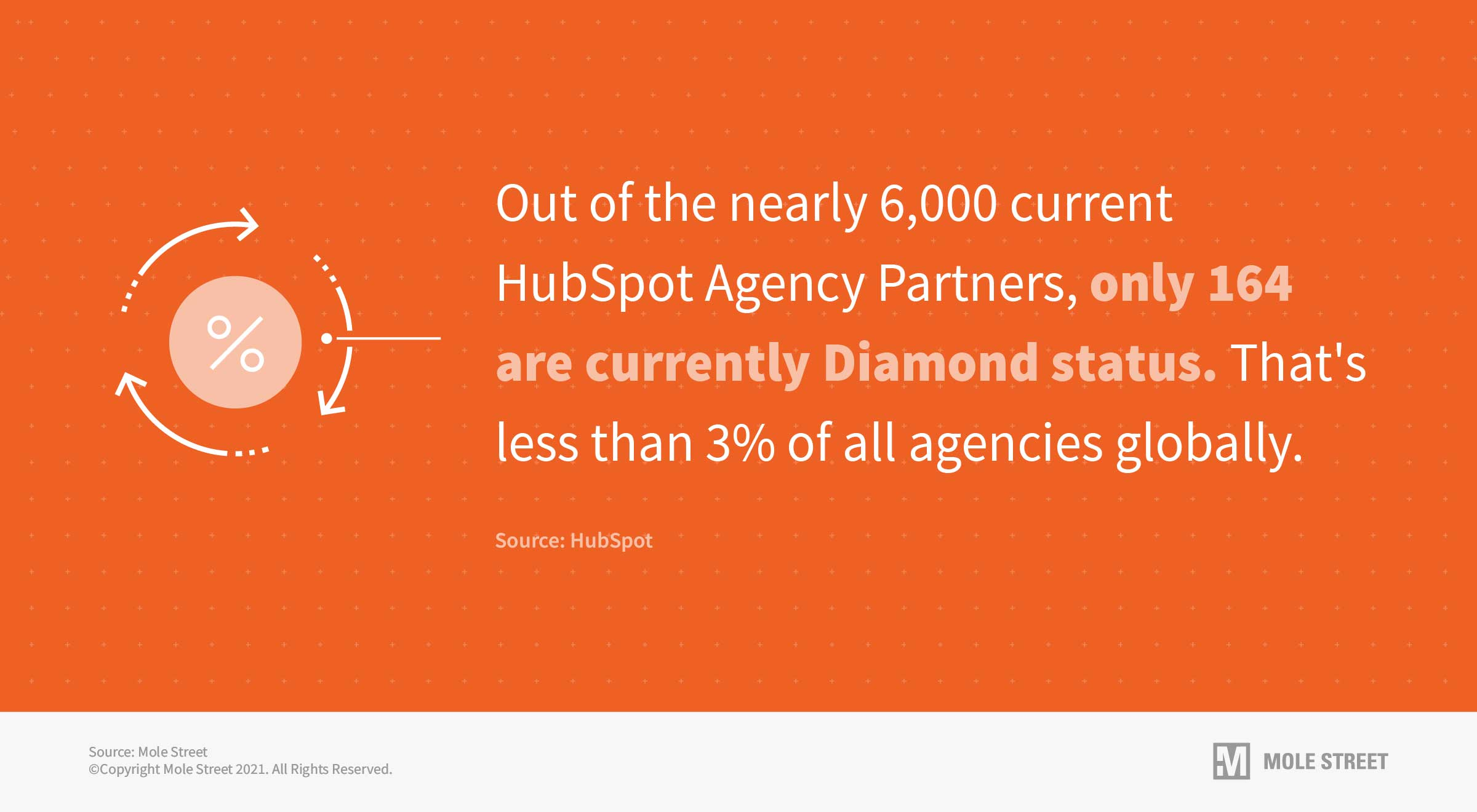 Only 164 HubSpot agency partners have reached Diamond status to date.