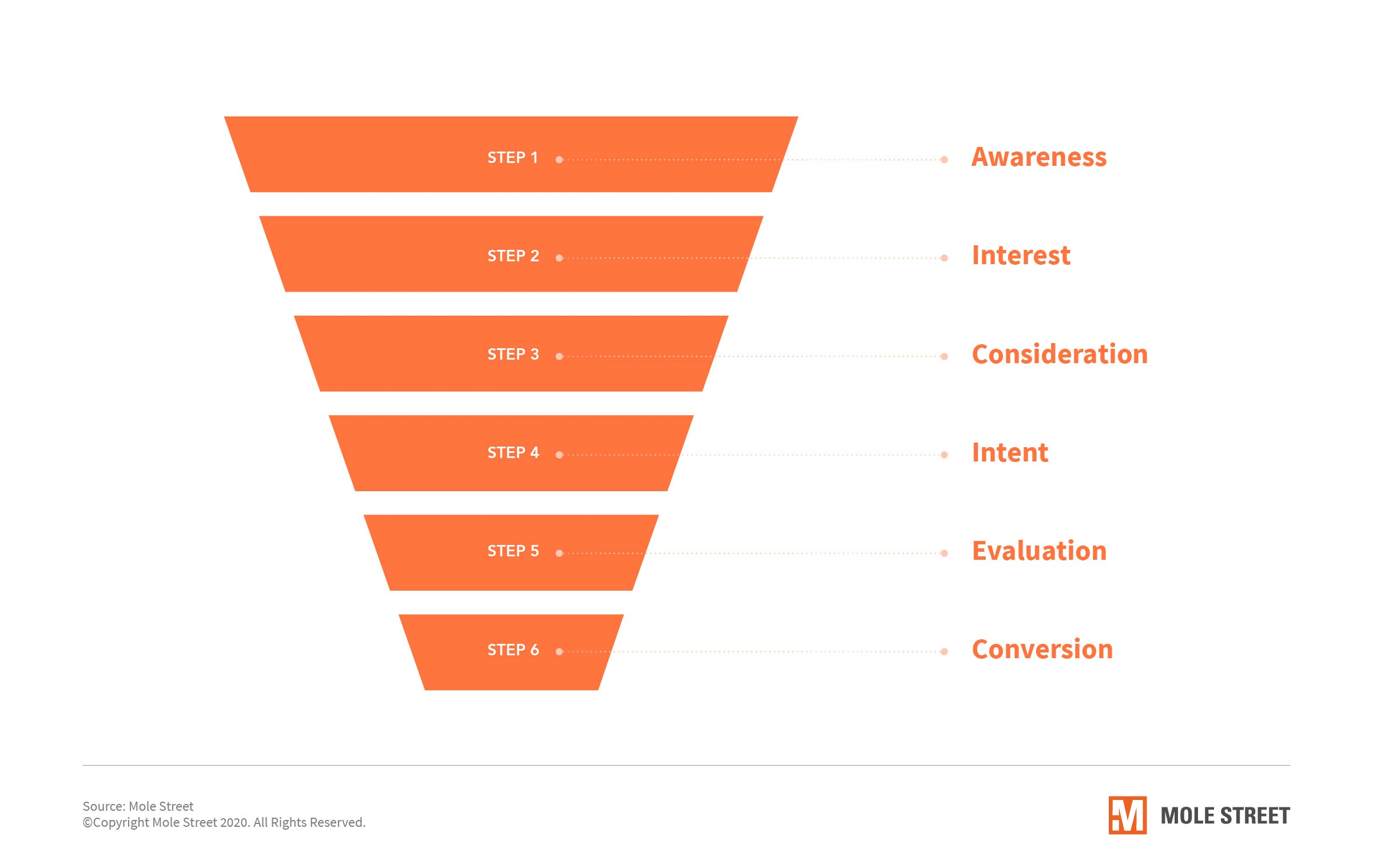 Workflows-Help-Send-Customers-Down-the-Purchase-Funnel-SEPT-IMAGES-3