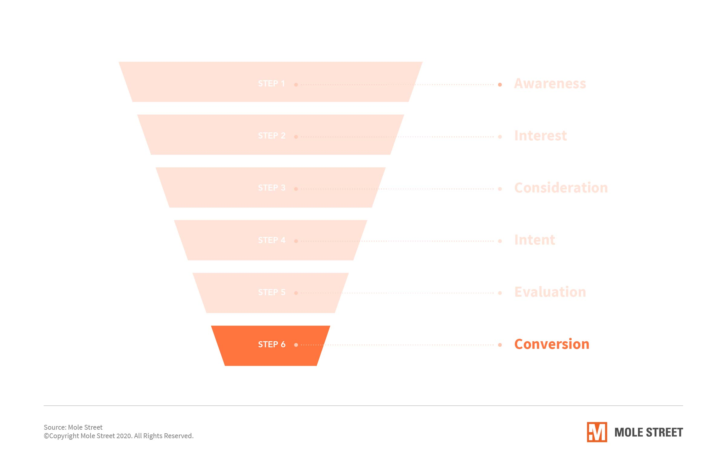 Workflows-Help-Send-Customers-Down-the-Purchase-Funnel-SEPT-IMAGES-4